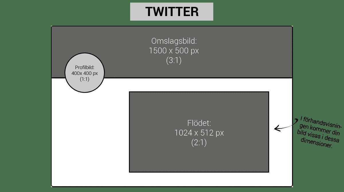 Bildstorlekar Twitter 2019